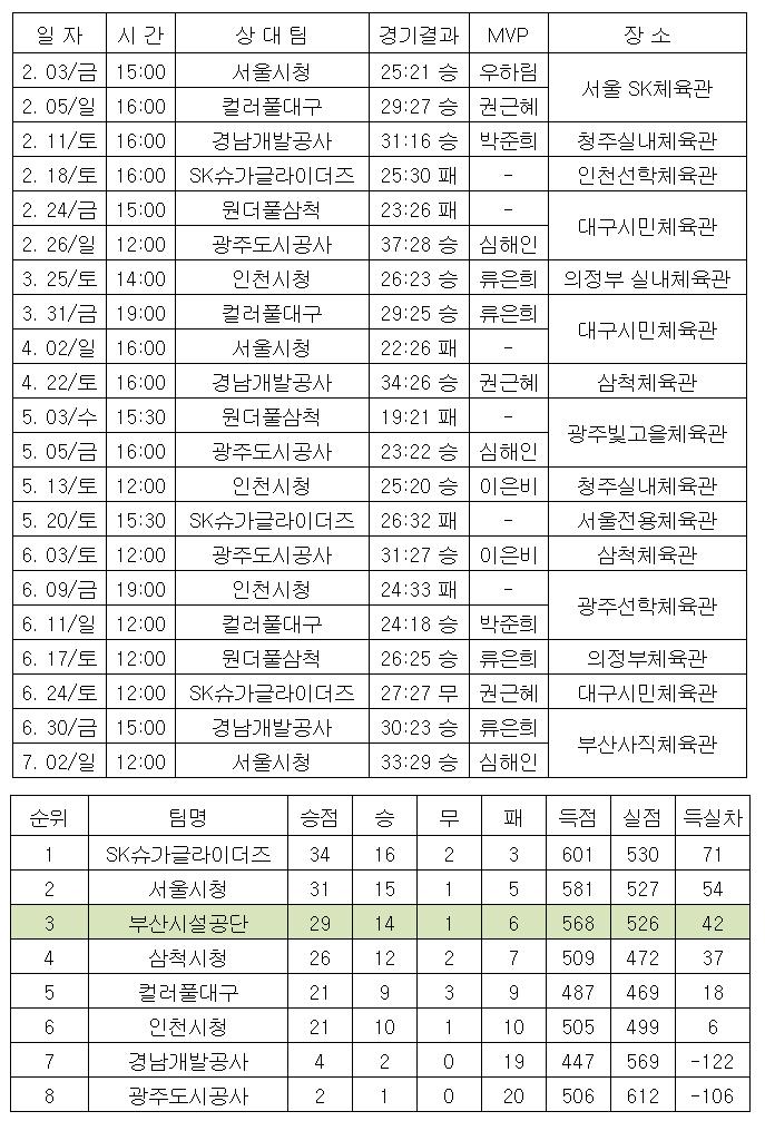 2017년 SK핸드볼코리아리그 일정 및 결과 이미지1번째