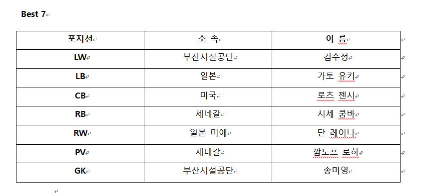 [부산컵 핸드볼대회 총평] 부산시설공단, 부산을 핸드볼의 메카로! 이미지1번째