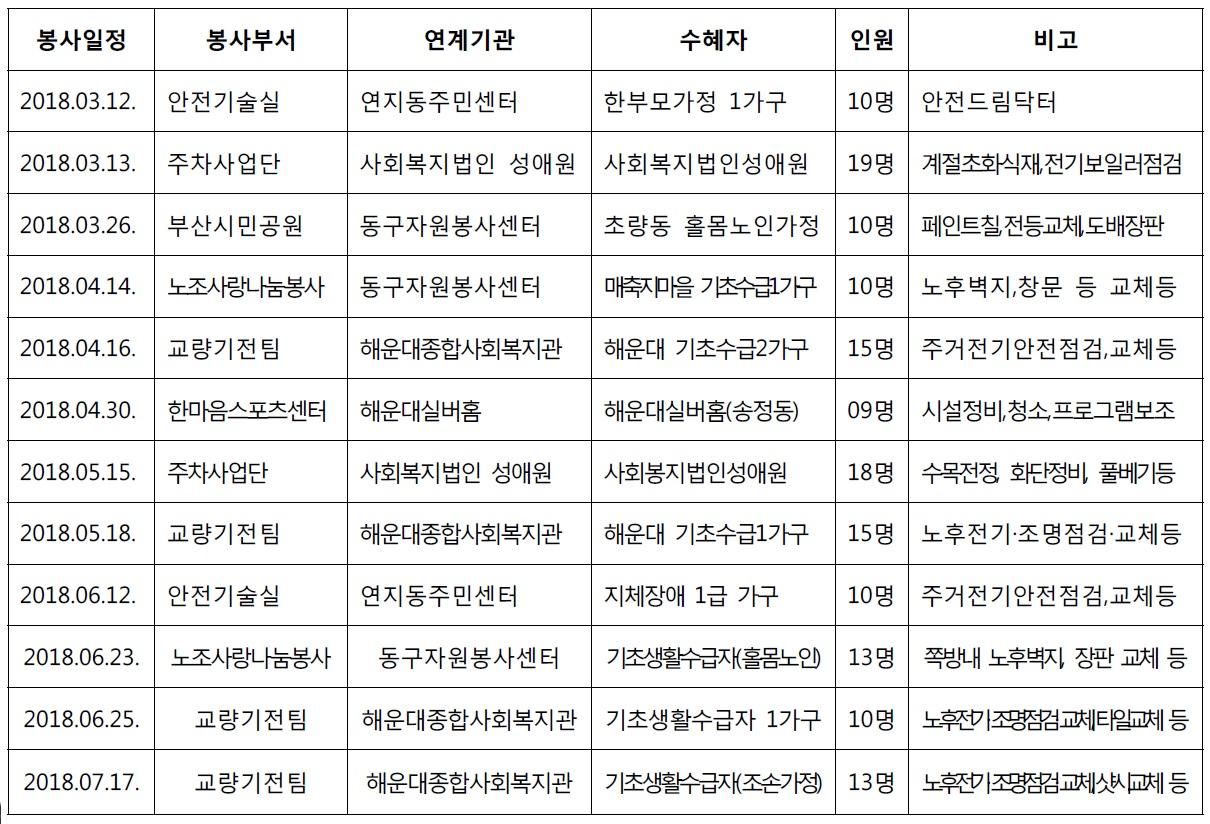 부산시설공단, 무더위도 잊은 구슬땀 기술봉사 이미지2번째