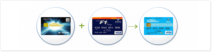 IC칩이 내장된 스마트카드로서 한국도로공사 전자카드기능과 통행료 등의 신용지불에 사용되는 신용카드 기능이 결합된 신용카드